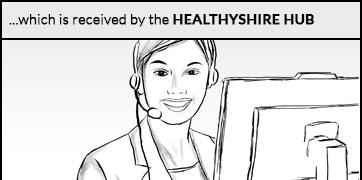 This is also received by the Healthyshire Hub